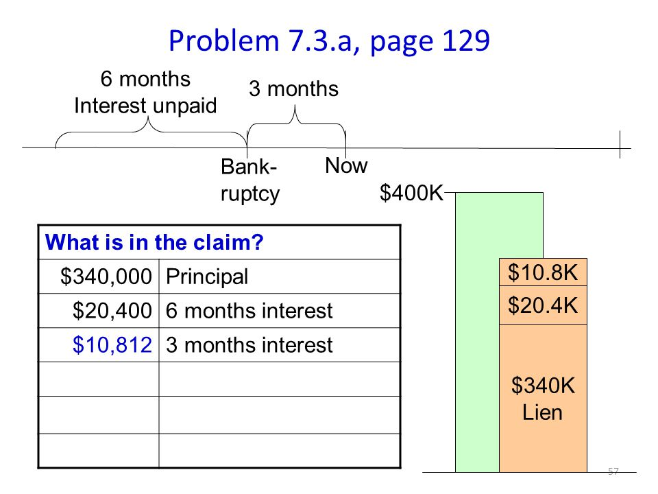 57 Problem 7.3.a, page 129 3 months What is in the claim.
