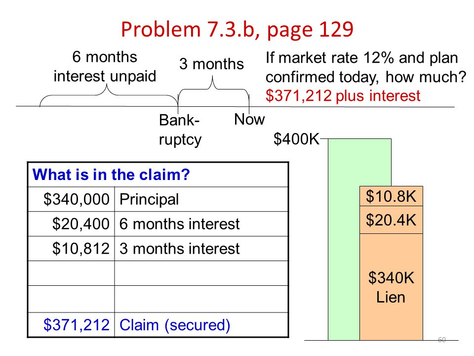 60 Problem 7.3.b, page 129 3 months What is in the claim.