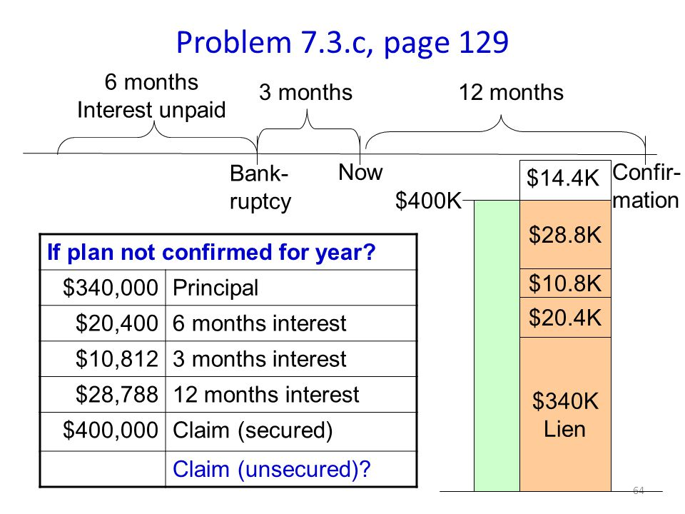 64 Problem 7.3.c, page 129 3 months12 months If plan not confirmed for year.