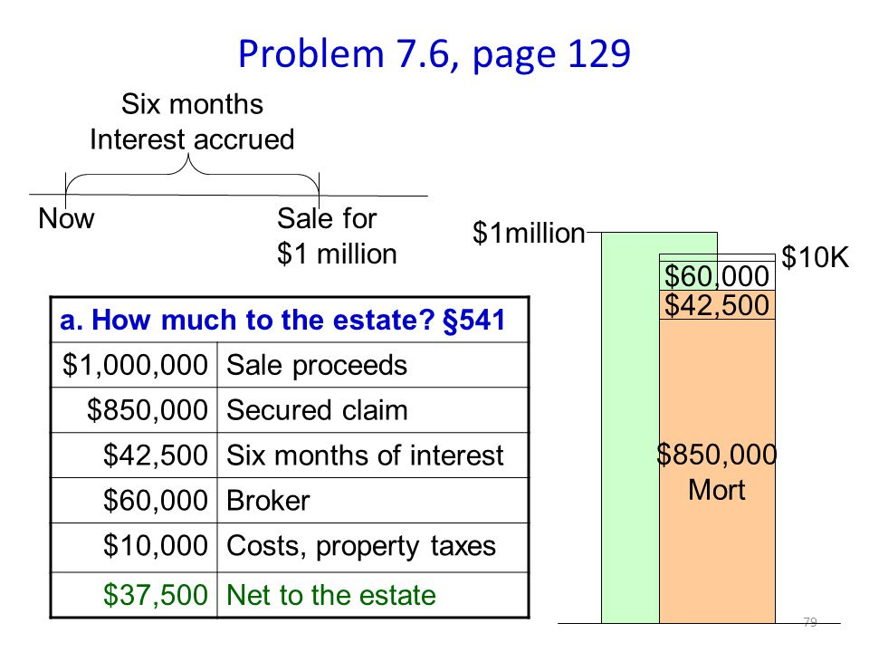 79 Problem 7.6, page 129 Six months Interest accrued Now $850,000 Mort $60,000 $42,500 $10K $1million a.