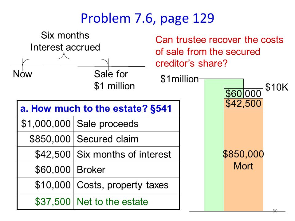 80 Problem 7.6, page 129 Six months Interest accrued Now $850,000 Mort $60,000 $42,500 $10K Can trustee recover the costs of sale from the secured creditor's share.