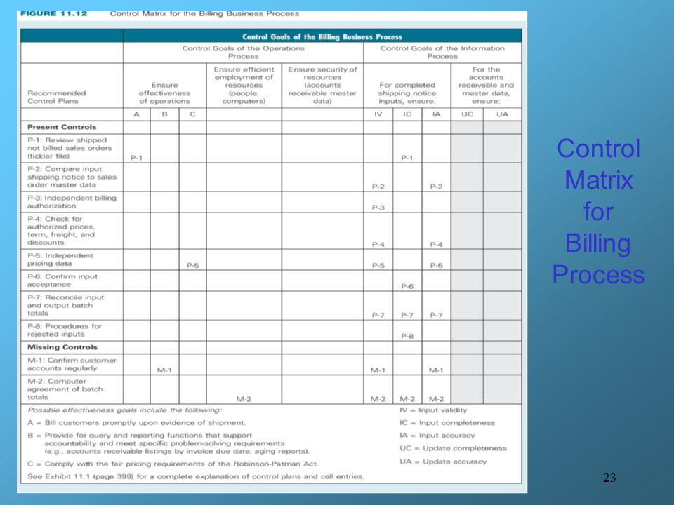 23 Control Matrix for Billing Process