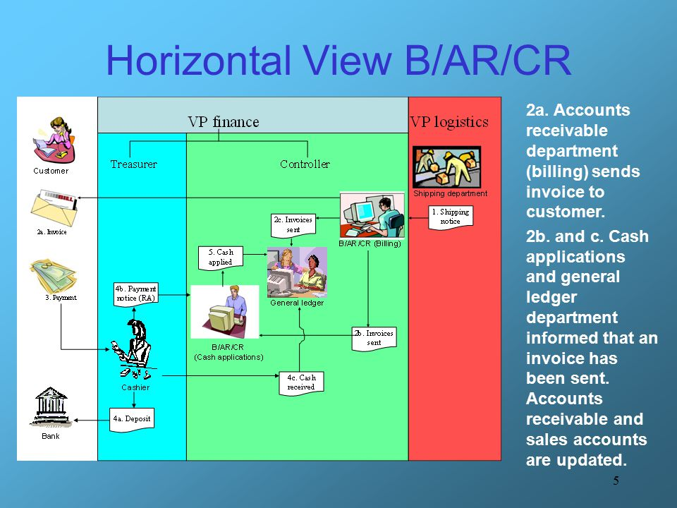 5 Horizontal View B/AR/CR 2a.Accounts receivable department (billing) sends invoice to customer.