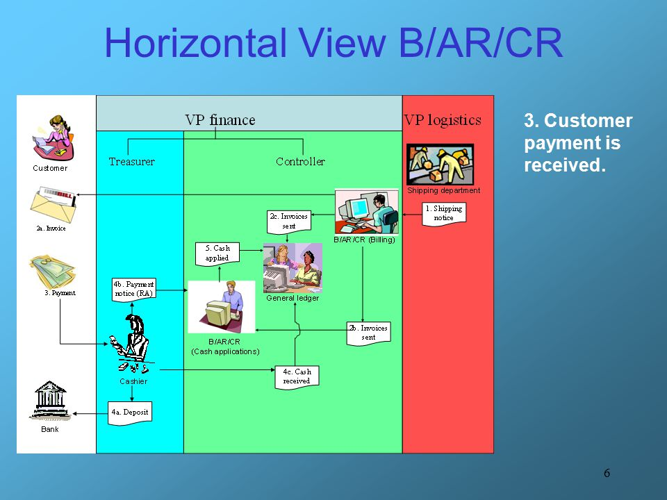 6 Horizontal View B/AR/CR 3. Customer payment is received.