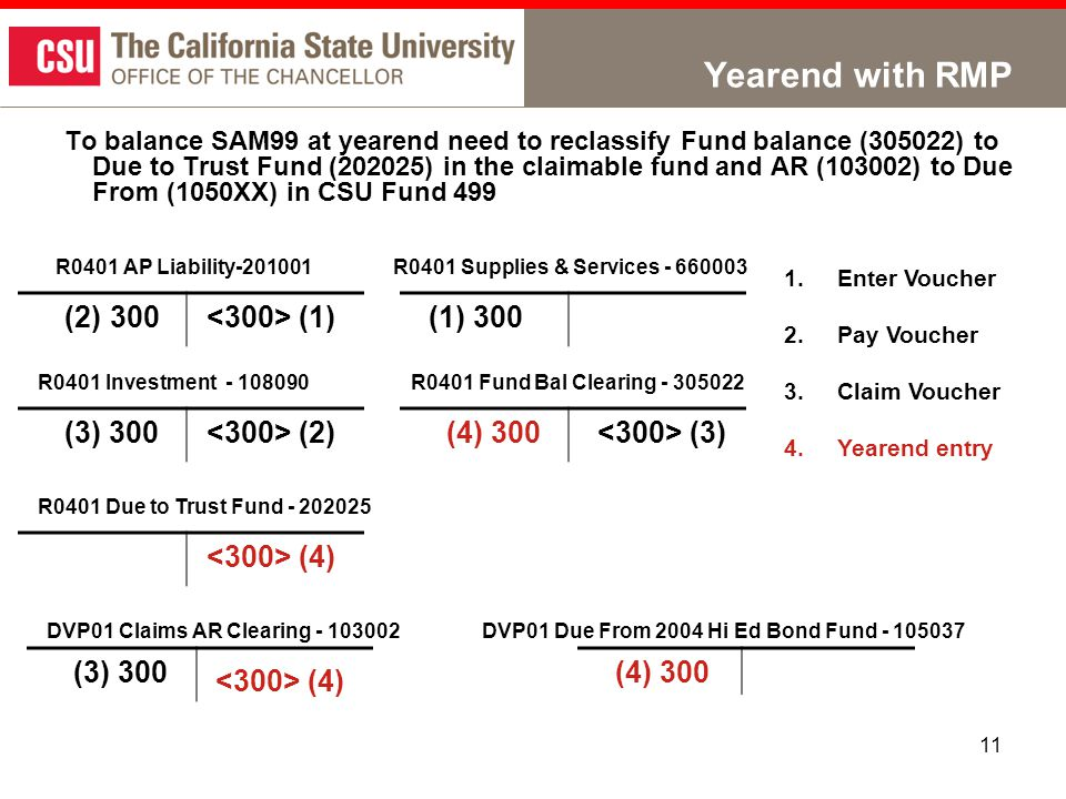 11 Yearend with RMP To balance SAM99 at yearend need to reclassify Fund balance (305022) to Due to Trust Fund (202025) in the claimable fund and AR (103002) to Due From (1050XX) in CSU Fund 499 R0401 AP Liability-201001 R0401 Investment - 108090 R0401 Due to Trust Fund - 202025 R0401 Fund Bal Clearing - 305022 R0401 Supplies & Services - 660003 1.Enter Voucher 2.Pay Voucher 3.Claim Voucher 4.Yearend entry (1) (4) (3) 300 (3) (2) (2) 300 (1) 300 (4) 300 DVP01 Claims AR Clearing - 103002DVP01 Due From 2004 Hi Ed Bond Fund - 105037 (3) 300(4) 300 (4)
