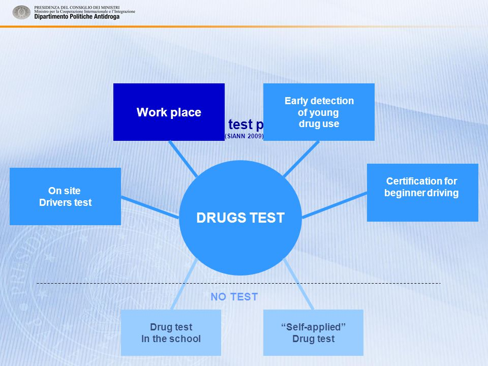 Drug test policy (SIANN 2009) On site Drivers test Work place Early detection of young drug use Certification for beginner driving Drug test In the school Self-applied Drug test DRUGS TEST NO TEST