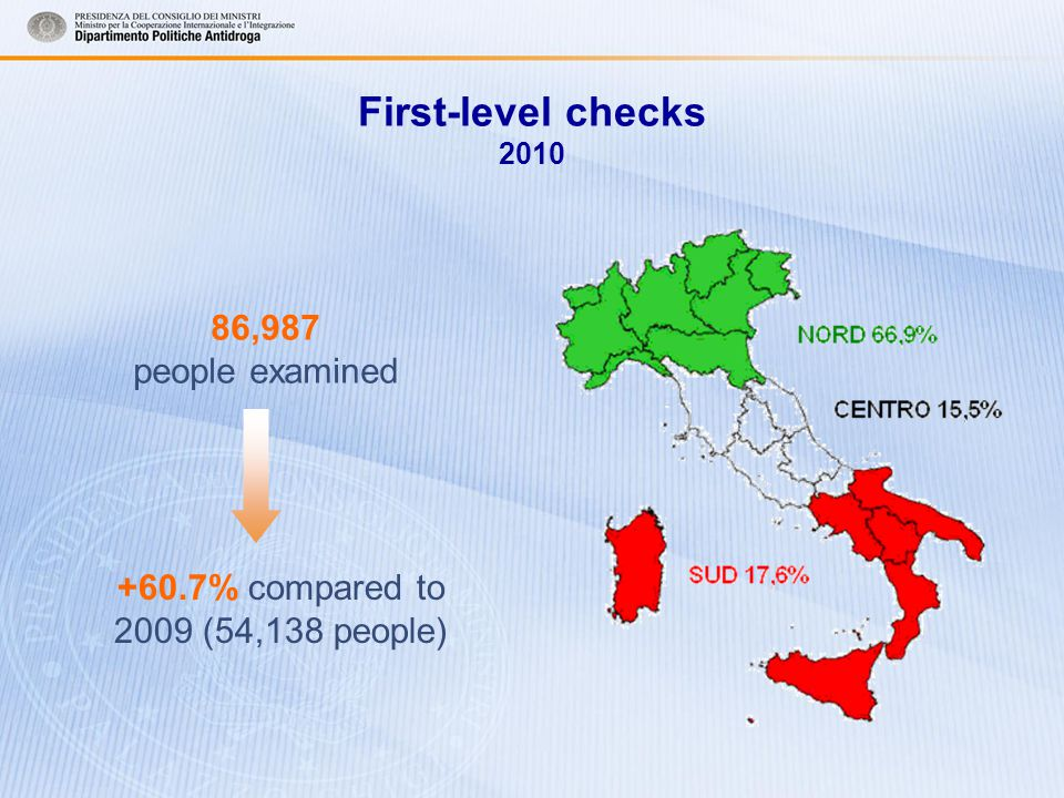 First-level checks 2010 86,987 people examined +60.7% compared to 2009 (54,138 people)