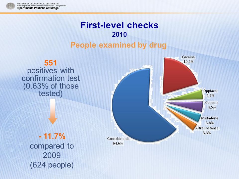551 positives with confirmation test (0.63% of those tested) - 11.7% compared to 2009 (624 people) People examined by drug First-level checks 2010
