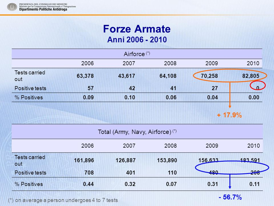 Forze Armate Anni 2006 - 2010 Airforce (*) 20062007200820092010 Tests carried out 63,37843,61764,10870,25882,805 Positive tests574241270 % Positives0.090.100.060.040.00 Total (Army, Navy, Airforce) (*) 20062007200820092010 Tests carried out 161,896126,887153,890156,633183,591 Positive tests708401110480208 % Positives0.440.320.070.310.11 + 17.9% - 56.7% (*) on average a person undergoes 4 to 7 tests