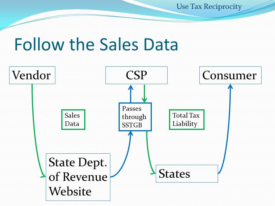 Follow the Sales Data Vendor State Dept. of Revenue Website States CSP Sales Data Passes through SSTGB Consumer Total Tax Liability Use Tax Reciprocit