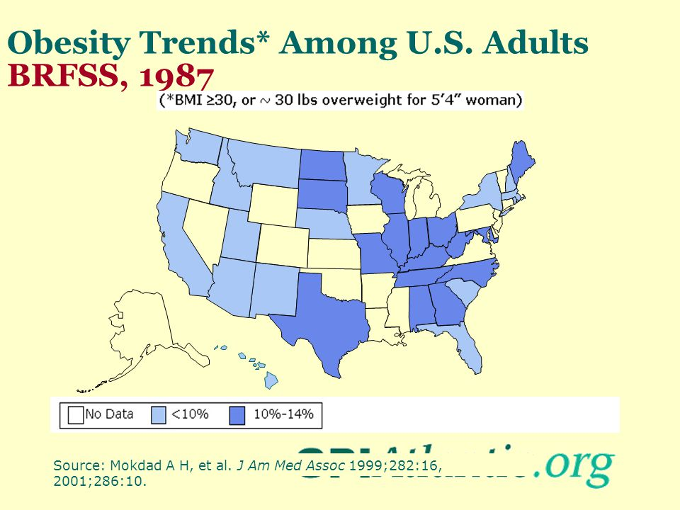 Obesity Trends* Among U.S. Adults BRFSS, 1987 Source: Mokdad A H, et al. J Am Med Assoc 1999;282:16, 2001;286:10.