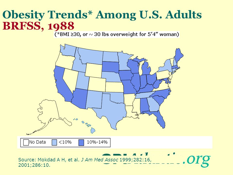 Obesity Trends* Among U.S. Adults BRFSS, 1988 Source: Mokdad A H, et al. J Am Med Assoc 1999;282:16, 2001;286:10.