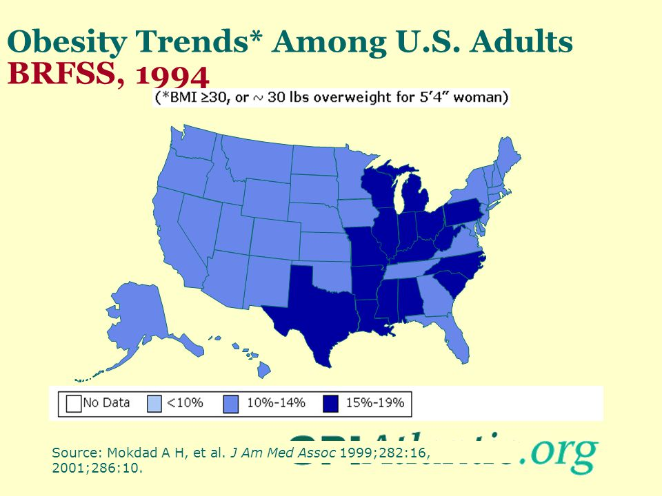Obesity Trends* Among U.S. Adults BRFSS, 1994 Source: Mokdad A H, et al. J Am Med Assoc 1999;282:16, 2001;286:10.