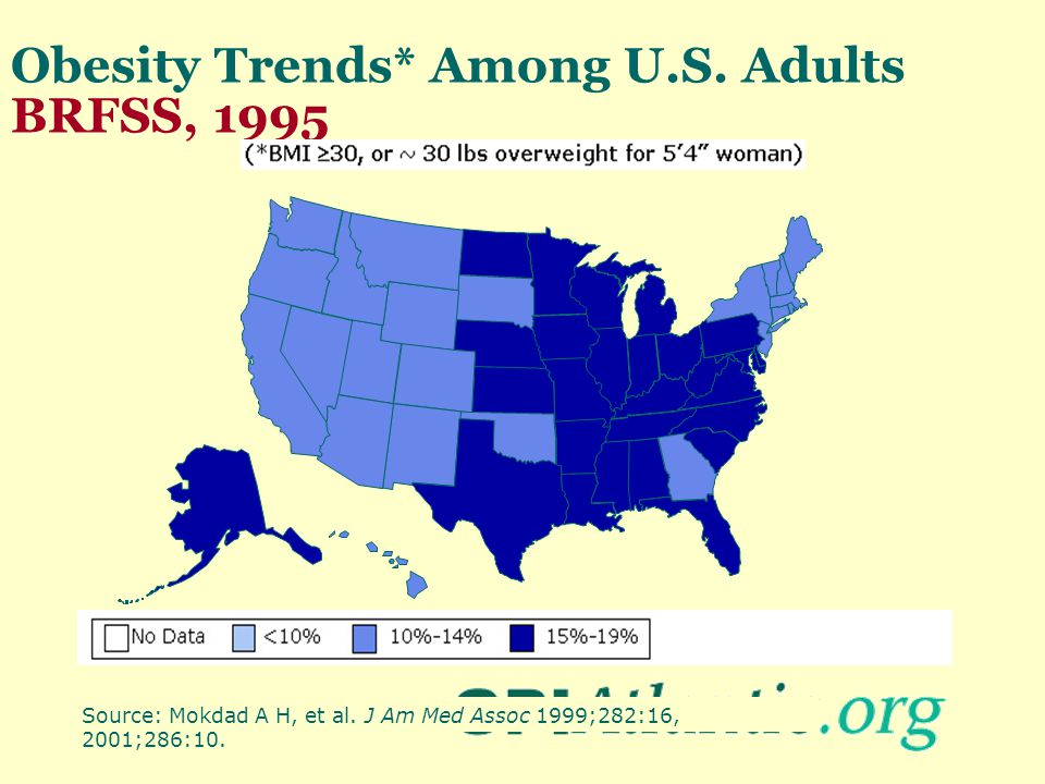 Obesity Trends* Among U.S. Adults BRFSS, 1995 Source: Mokdad A H, et al. J Am Med Assoc 1999;282:16, 2001;286:10.