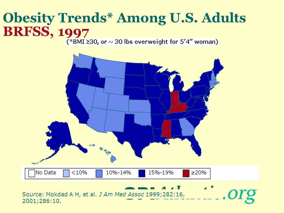 Obesity Trends* Among U.S. Adults BRFSS, 1997 Source: Mokdad A H, et al. J Am Med Assoc 1999;282:16, 2001;286:10.