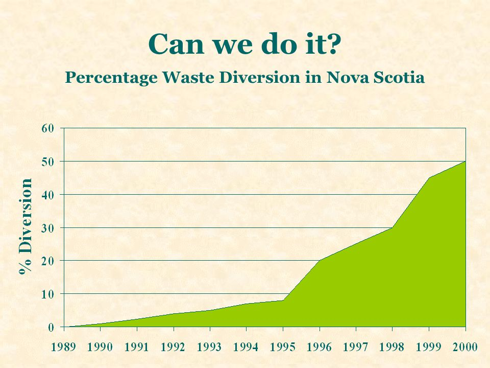 Can we do it? Percentage Waste Diversion in Nova Scotia