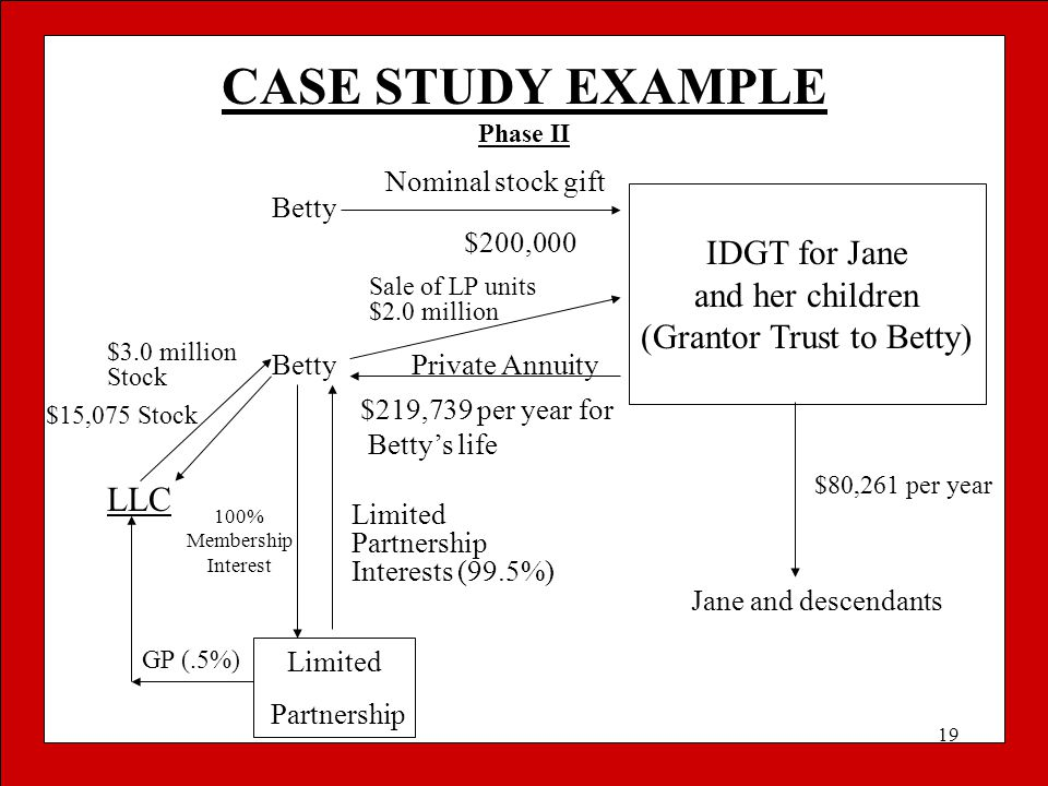 19 CASE STUDY EXAMPLE Phase II Betty Nominal stock gift $200,000 IDGT for Jane and her children (Grantor Trust to Betty) BettyPrivate Annuity $219,739