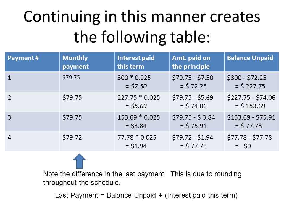Continuing in this manner creates the following table: Payment #Monthly payment Interest paid this term Amt.