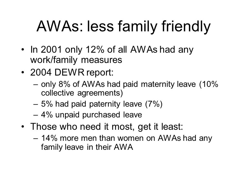 AWAs: less family friendly In 2001 only 12% of all AWAs had any work/family measures 2004 DEWR report: –only 8% of AWAs had paid maternity leave (10% collective agreements) –5% had paid paternity leave (7%) –4% unpaid purchased leave Those who need it most, get it least: –14% more men than women on AWAs had any family leave in their AWA