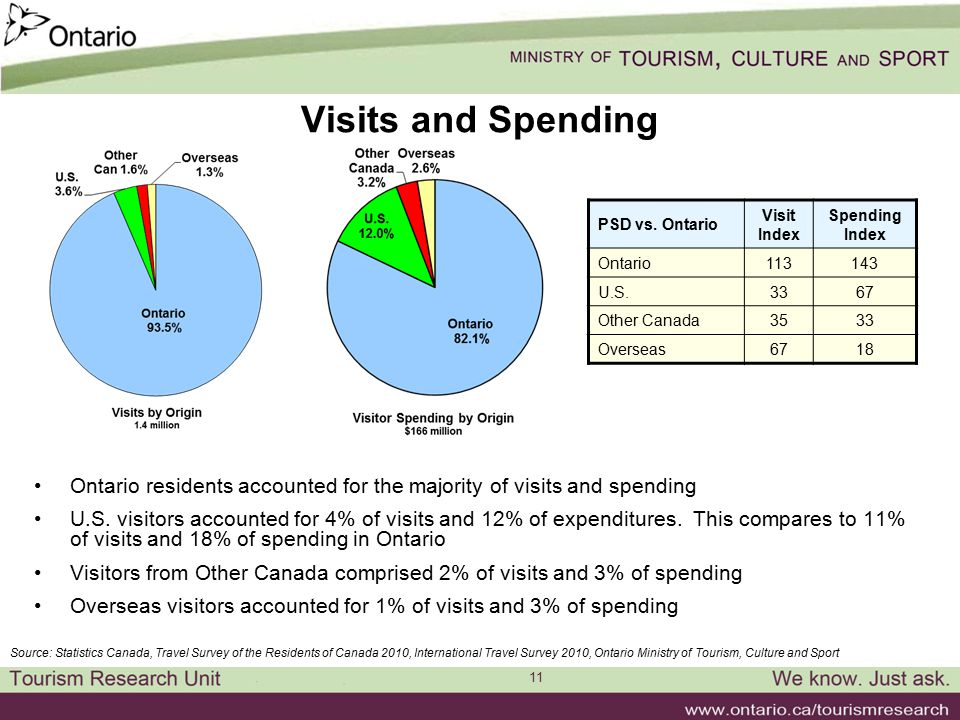 11 Visits and Spending Ontario residents accounted for the majority of visits and spending U.S. visitors accounted for 4% of visits and 12% of expendi