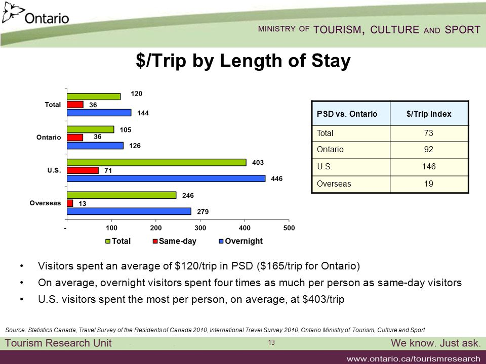 13 $/Trip by Length of Stay Visitors spent an average of $120/trip in PSD ($165/trip for Ontario) On average, overnight visitors spent four times as much per person as same-day visitors U.S.