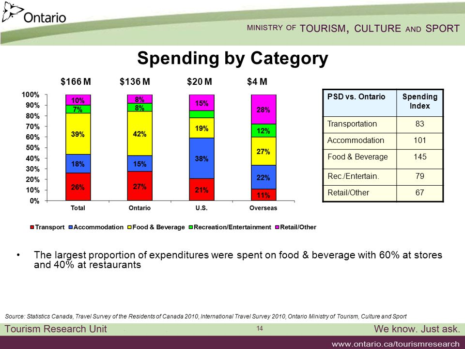 14 Spending by Category The largest proportion of expenditures were spent on food & beverage with 60% at stores and 40% at restaurants PSD vs. Ontario