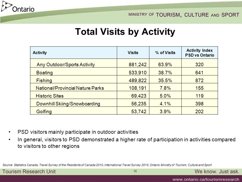 16 Total Visits by Activity PSD visitors mainly participate in outdoor activities In general, visitors to PSD demonstrated a higher rate of participation in activities compared to visitors to other regions Source: Statistics Canada, Travel Survey of the Residents of Canada 2010, International Travel Survey 2010, Ontario Ministry of Tourism, Culture and Sport ActivityVisits% of Visits Activity Index PSD vs Ontario Any Outdoor/Sports Activity 881,24263.9%320 Boating 533,91038.7%641 Fishing 489,82235.5%872 National/Provincial Nature Parks 108,1917.8%155 Historic Sites 69,4235.0%119 Downhill Skiing/Snowboarding 56,2354.1%398 Golfing 53,7423.9%202