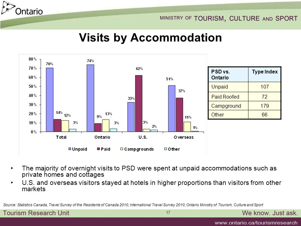 17 Visits by Accommodation The majority of overnight visits to PSD were spent at unpaid accommodations such as private homes and cottages U.S.