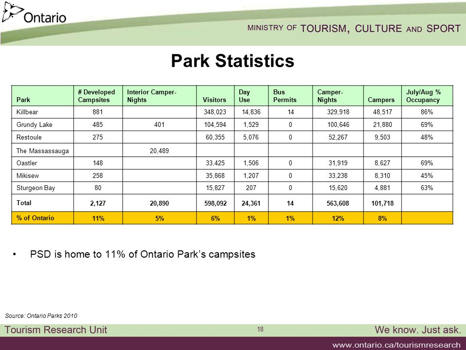 18 Park Statistics PSD is home to 11% of Ontario Park's campsites Source: Ontario Parks 2010 Park # Developed Campsites Interior Camper- Nights Visito