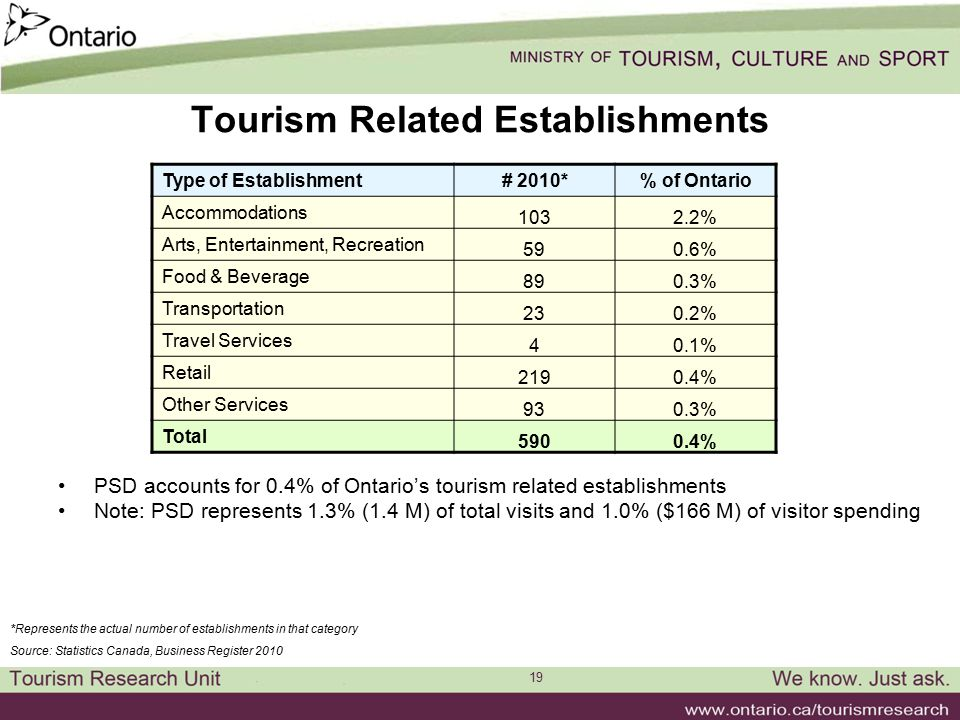19 Tourism Related Establishments PSD accounts for 0.4% of Ontario's tourism related establishments Note: PSD represents 1.3% (1.4 M) of total visits