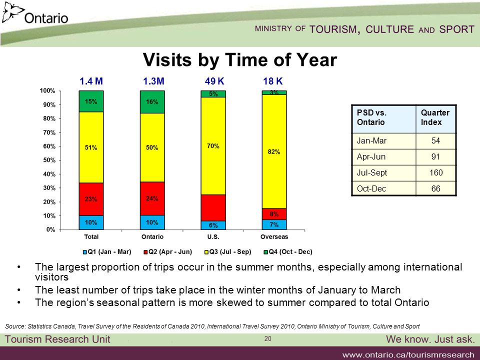 20 Visits by Time of Year The largest proportion of trips occur in the summer months, especially among international visitors The least number of trip