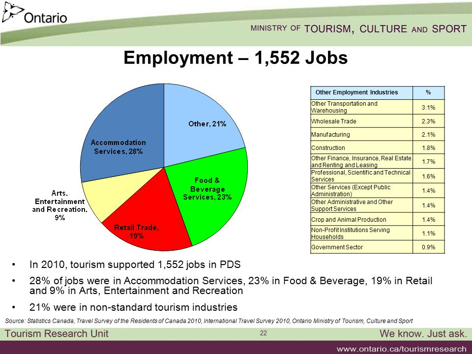 22 Employment – 1,552 Jobs In 2010, tourism supported 1,552 jobs in PDS 28% of jobs were in Accommodation Services, 23% in Food & Beverage, 19% in Retail and 9% in Arts, Entertainment and Recreation 21% were in non-standard tourism industries Source: Statistics Canada, Travel Survey of the Residents of Canada 2010, International Travel Survey 2010, Ontario Ministry of Tourism, Culture and Sport Other Employment Industries% Other Transportation and Warehousing 3.1% Wholesale Trade2.3% Manufacturing2.1% Construction1.8% Other Finance, Insurance, Real Estate and Renting and Leasing 1.7% Professional, Scientific and Technical Services 1.6% Other Services (Except Public Administration) 1.4% Other Administrative and Other Support Services 1.4% Crop and Animal Production1.4% Non-Profit Institutions Serving Households 1.1% Government Sector0.9%
