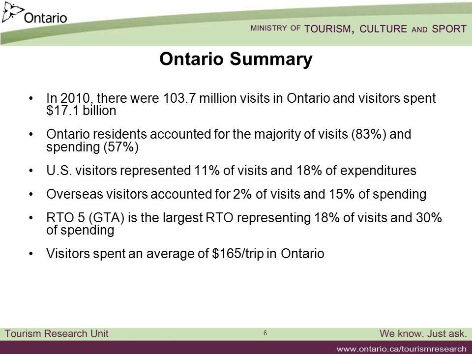 6 Ontario Summary In 2010, there were 103.7 million visits in Ontario and visitors spent $17.1 billion Ontario residents accounted for the majority of visits (83%) and spending (57%) U.S.