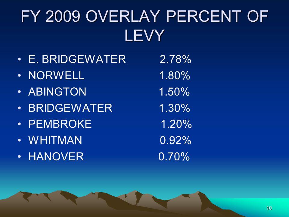 9 FY2009 OVERLAY RESERVE BRIDGEWATER $374,868 PEMBROKE $340,245 NORWELL $520,557 HANOVER $218,023 ABINGTON $358,525 E.