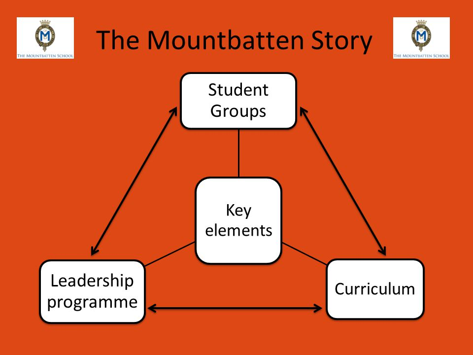 The Mountbatten Story Key elements Student Groups Curriculum Leadership programme