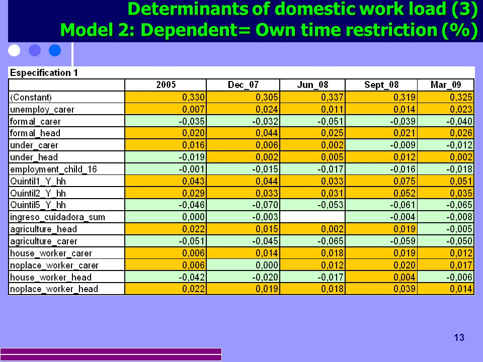 13 Determinants of domestic work load (3) Model 2: Dependent= Own time restriction (%)