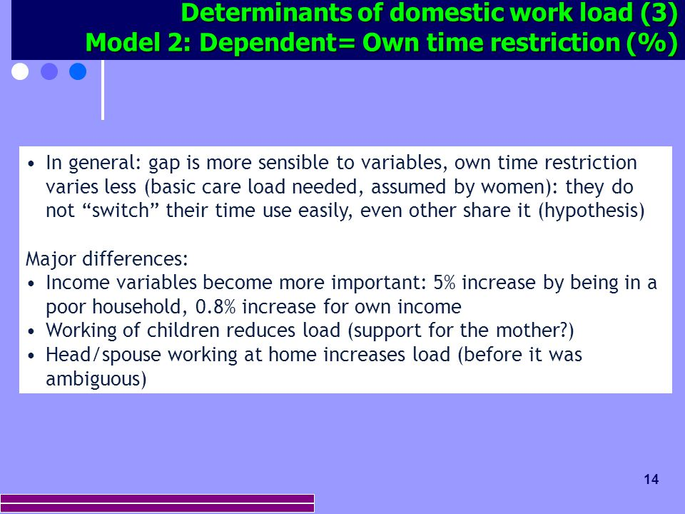 14 Determinants of domestic work load (3) Model 2: Dependent= Own time restriction (%) In general: gap is more sensible to variables, own time restric