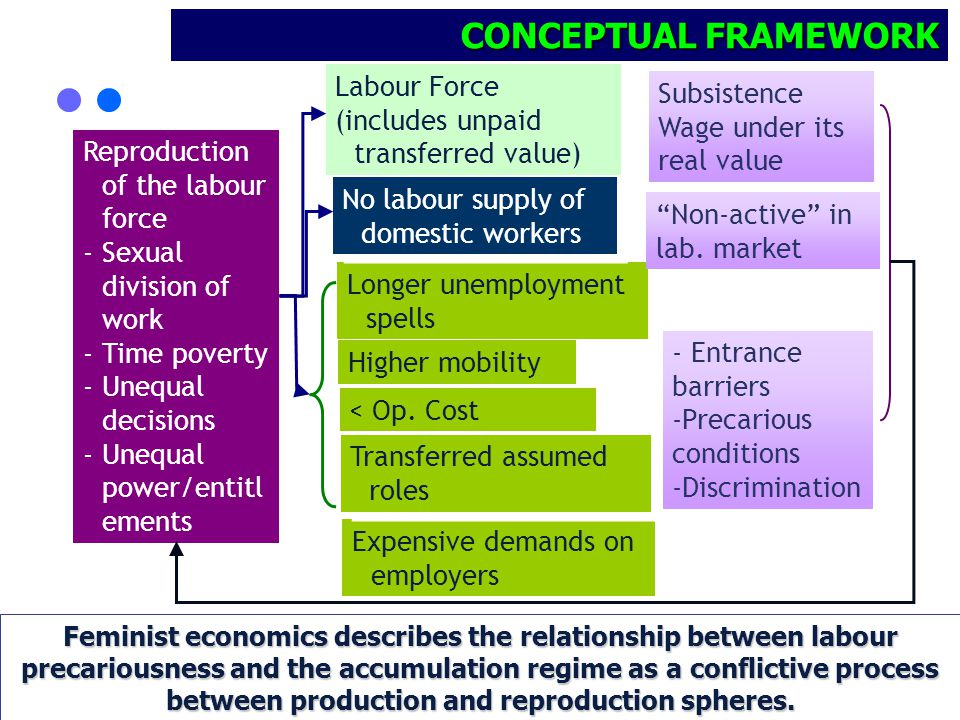 2 Feminist economics describes the relationship between labour precariousness and the accumulation regime as a conflictive process between production