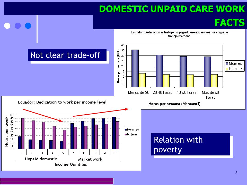 7 Not clear trade-off FACTS DOMESTIC UNPAID CARE WORK Ecuador: Dedication to work per income level Income Quintiles Market work Unpaid domestic Hours