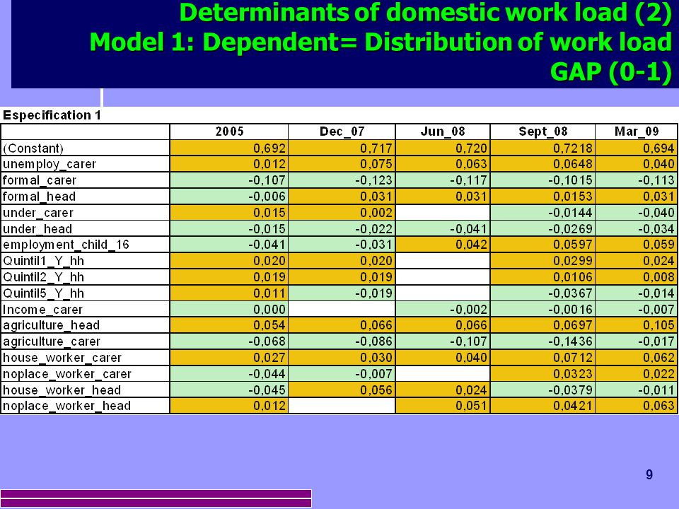 9 Determinants of domestic work load (2) Model 1: Dependent= Distribution of work load GAP (0-1)