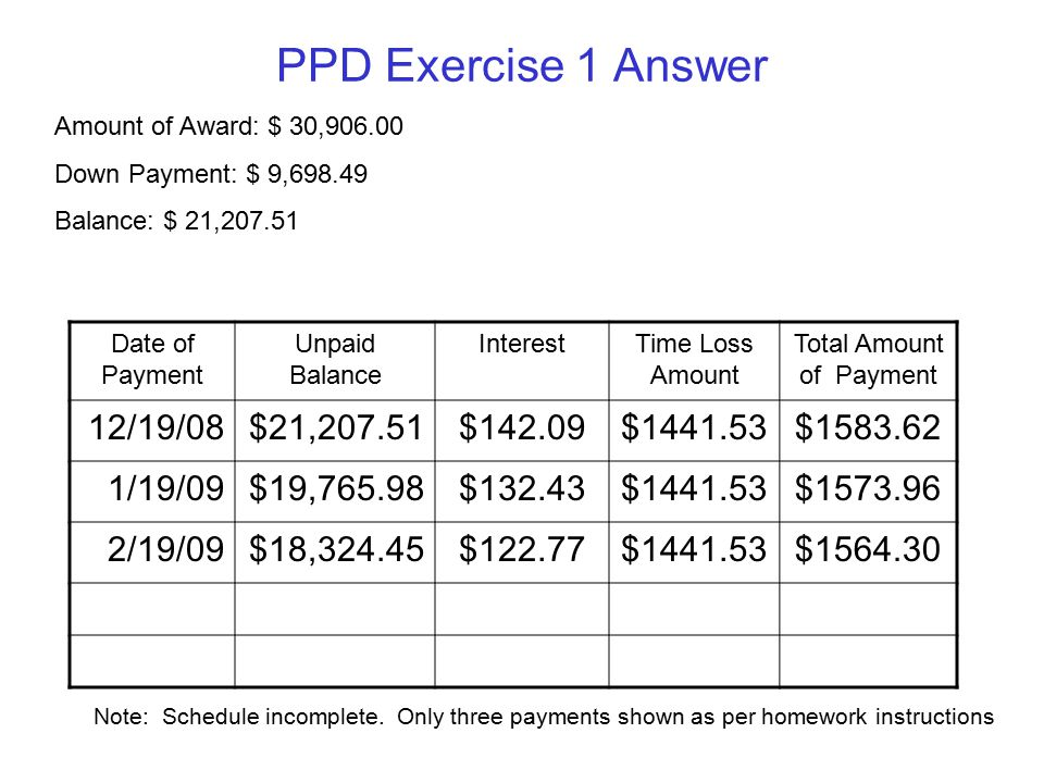PPD Exercise 1 Answer Date of Payment Unpaid Balance InterestTime Loss Amount Total Amount of Payment 12/19/08$21,207.51$142.09$1441.53$1583.62 1/19/09$19,765.98$132.43$1441.53$1573.96 2/19/09$18,324.45$122.77$1441.53$1564.30 Amount of Award: $ 30,906.00 Down Payment: $ 9,698.49 Balance: $ 21,207.51 Note: Schedule incomplete.