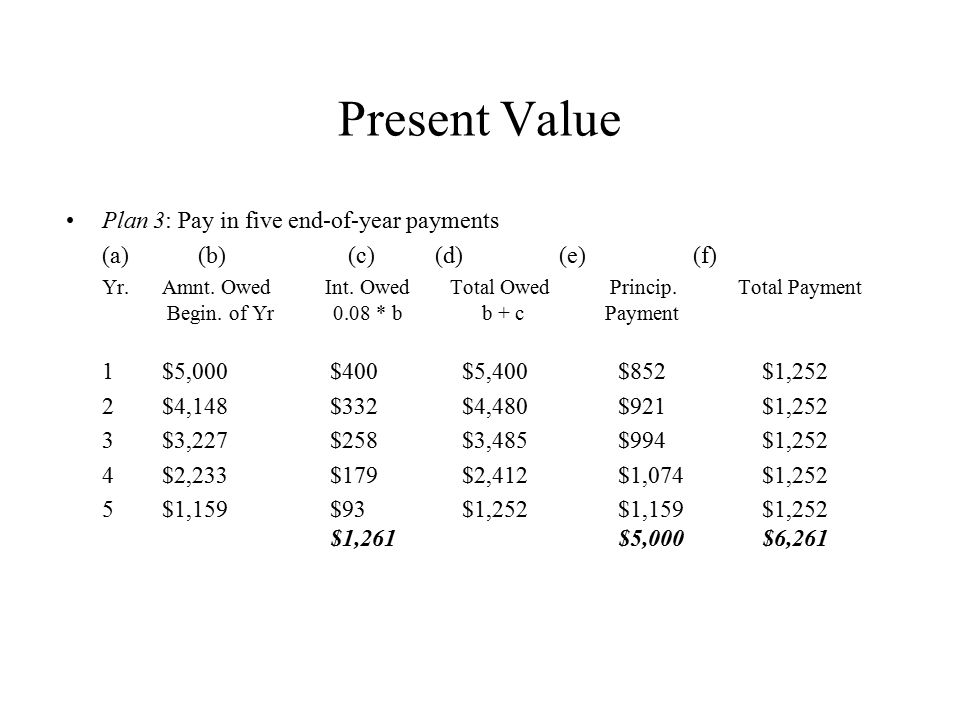 Present Value Plan 4: Pay principal and interest in one payment at end of five years.