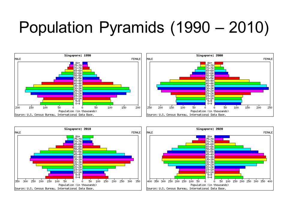 Population Pyramids (1990 – 2010)