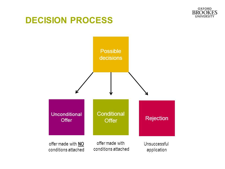 DECISION PROCESS Possible decisions Conditional Offer Rejection Unconditional Offer offer made with NO conditions attached offer made with conditions attached Unsuccessful application