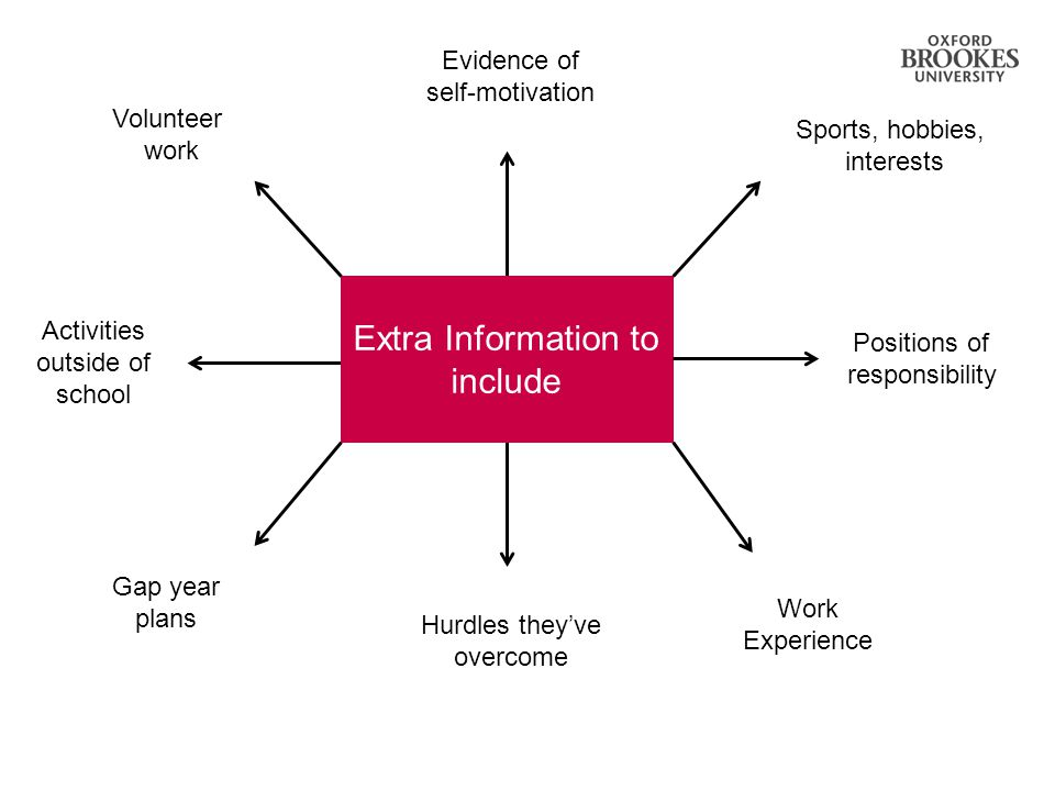 Extra Information to include Hurdles they've overcome Work Experience Gap year plans Activities outside of school Volunteer work Evidence of self-motivation Sports, hobbies, interests Positions of responsibility