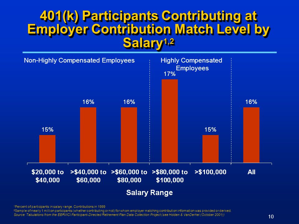 10 401(k) Participants Contributing at Employer Contribution Match Level by Salary 1,2 Non-Highly Compensated Employees Highly Compensated Employees 1 Percent of participants in salary range.