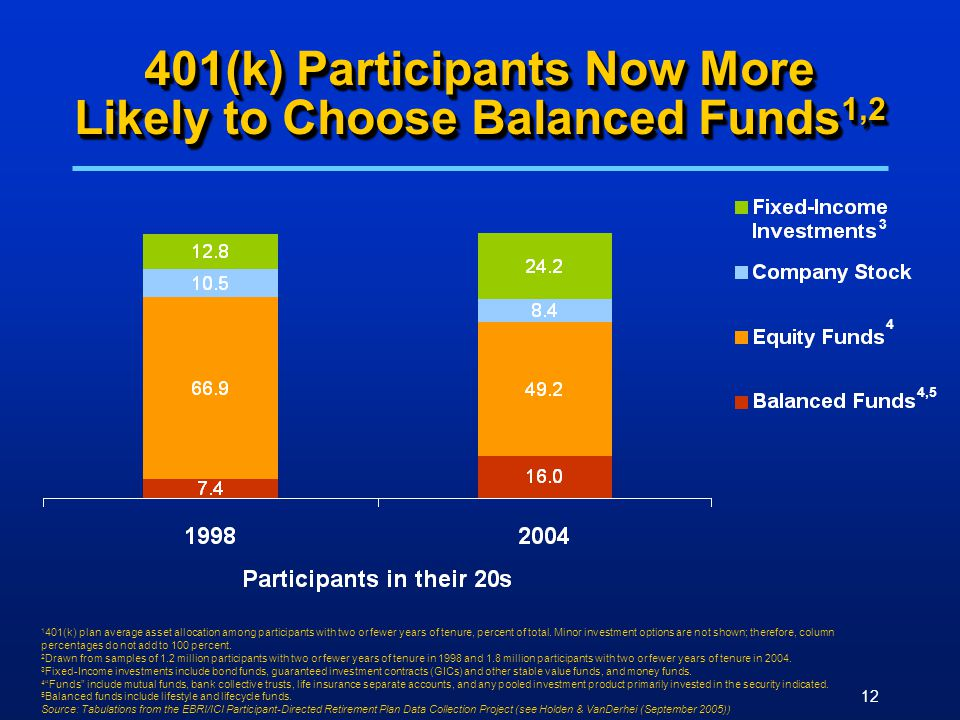 12 401(k) Participants Now More Likely to Choose Balanced Funds 1,2 1 401(k) plan average asset allocation among participants with two or fewer years