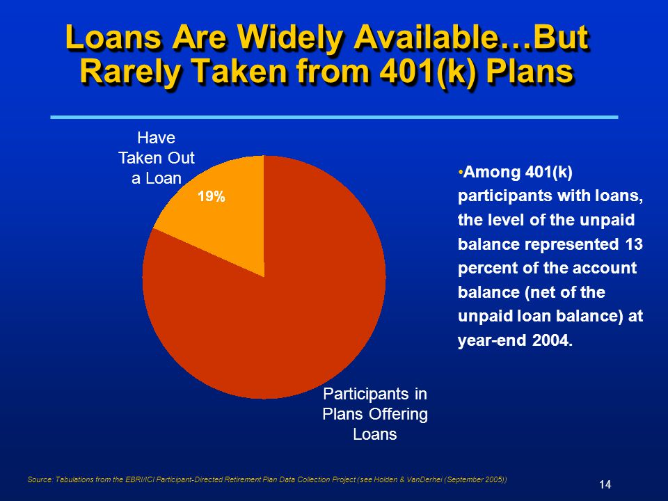 14 Loans Are Widely Available…But Rarely Taken from 401(k) Plans Among 401(k) participants with loans, the level of the unpaid balance represented 13