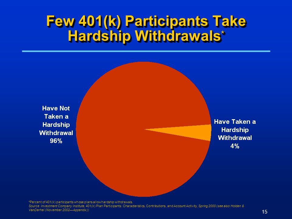 15 Few 401(k) Participants Take Hardship Withdrawals * *Percent of 401(k) participants whose plans allow hardship withdrawals.