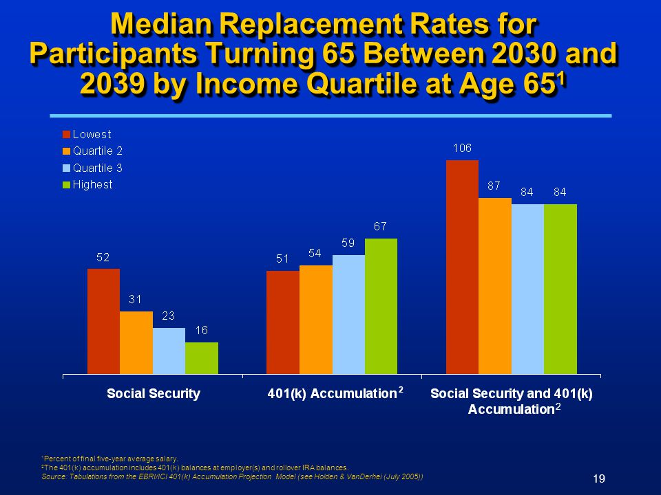 19 Median Replacement Rates for Participants Turning 65 Between 2030 and 2039 by Income Quartile at Age 65 1 1 Percent of final five-year average salary.